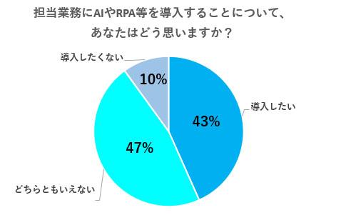AIやPPA導入についてのアンケート結果