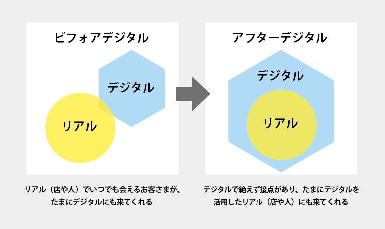 ビフォアデジタルとアフターデジタルの説明イメージ