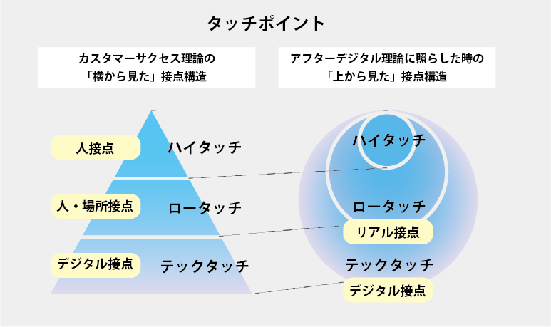 タッチポイントのイメージ図