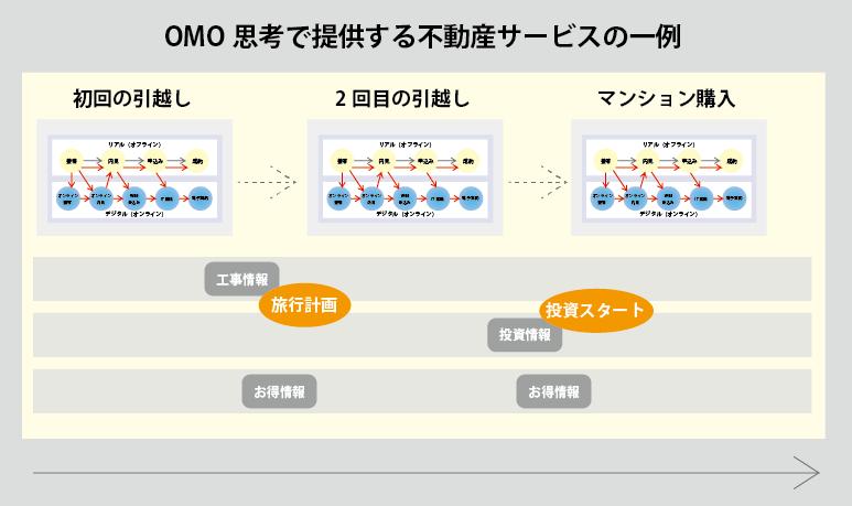 OMO思考で提供する不動産サービスの一例