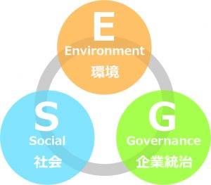 ESG投資イメージ図