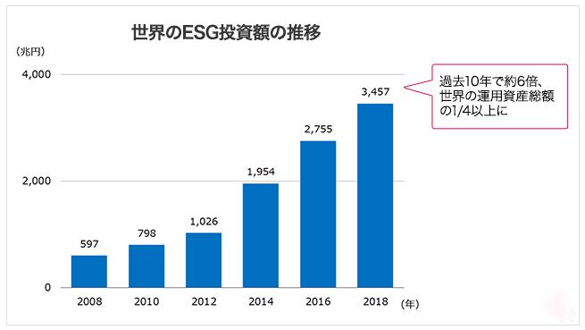 世界におけるESG投資額の推移