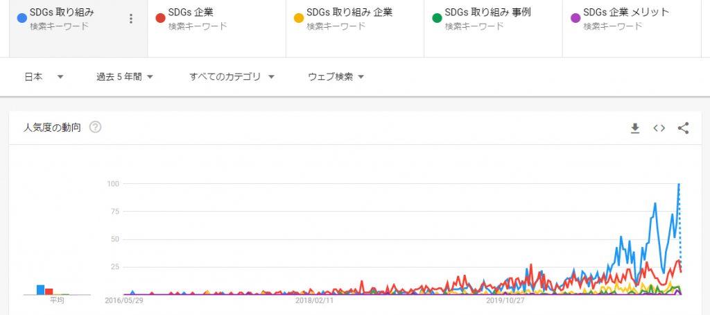 Googleトレンド SDGs共起語での検索ボリュームの推移