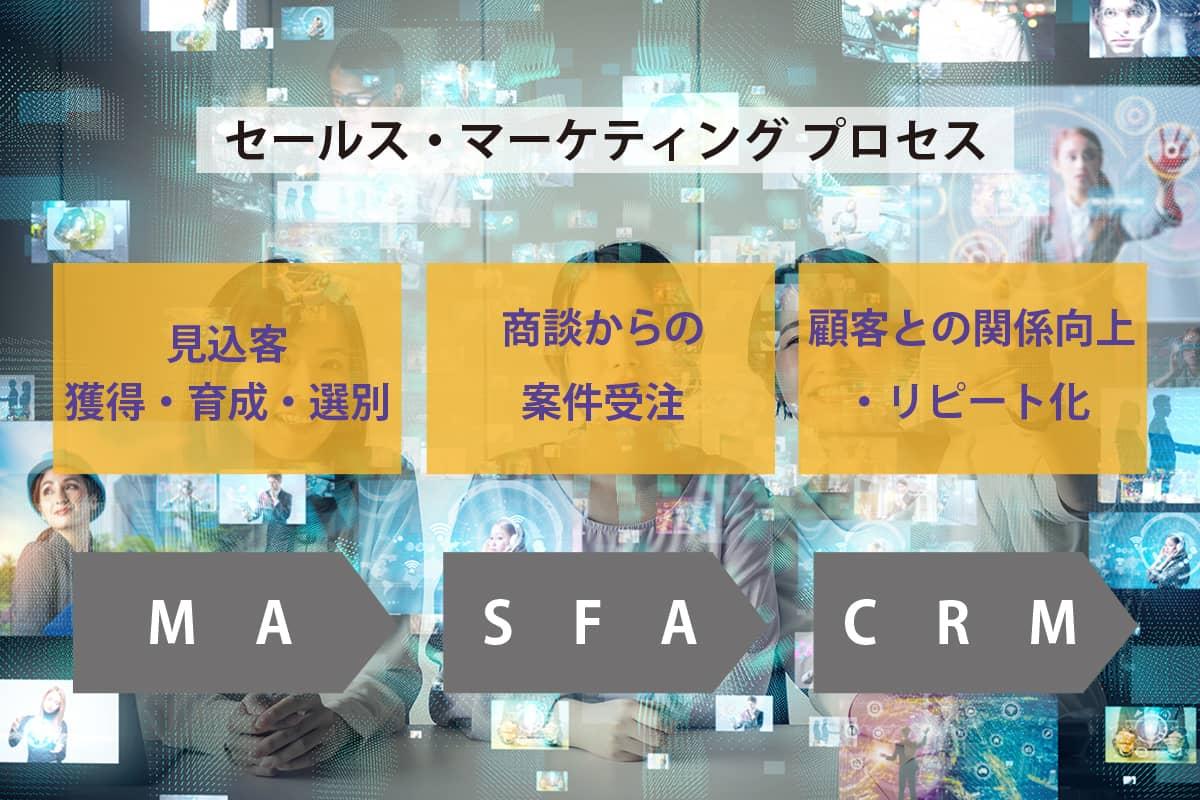 セールス・マーケティングプロセスイメージ
