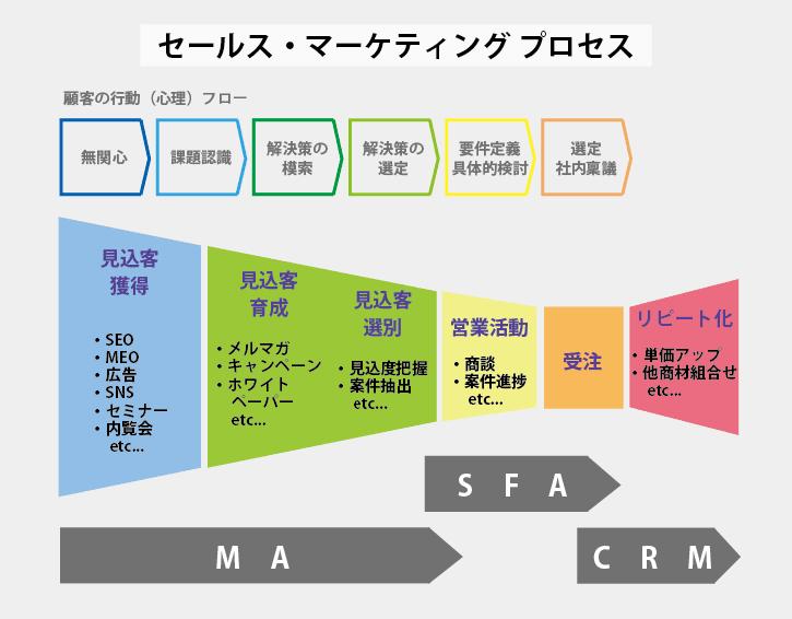 セールス・マーケティングプロセス全体イメージ