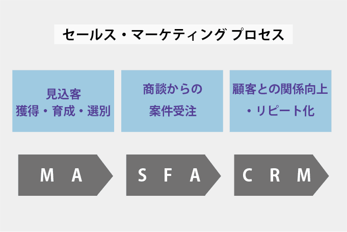 セールス・マーケティングプロセス簡略版イメージ