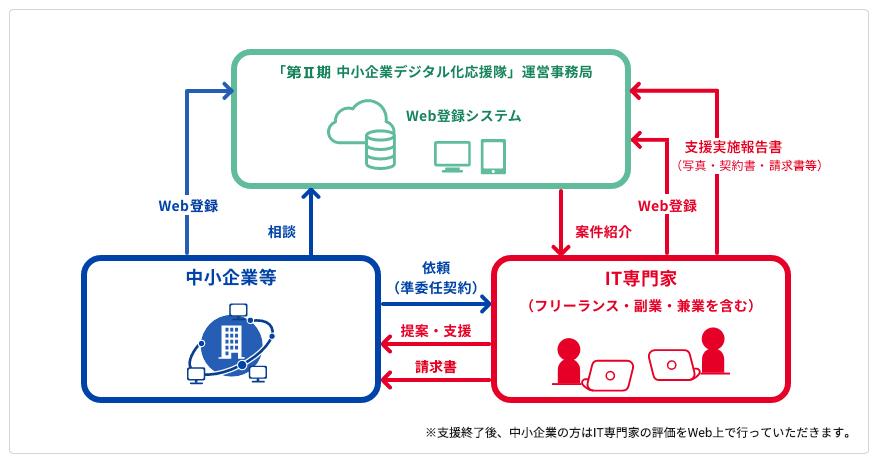 中小企業デジタル化応援隊のフロー図